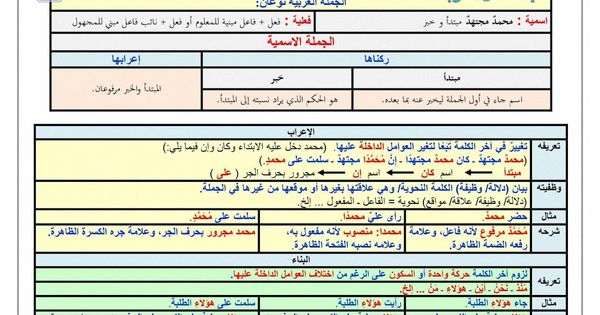 أنواع الجملة العربية الجملة الاسمية والجملة الفعلية الإعراب والبناء شرح مبسط مع الأمثلة وتحميل Pdf Arabic Lessons Lesson Exam