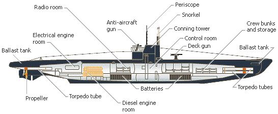 Diagram of the interior of a WWI U-boat | Pictures | Pinterest ...