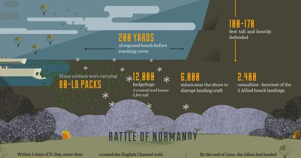 d day invasion numbers