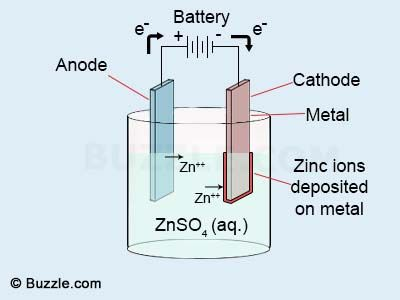 Zinc Electroplating Chemistry Education Science Chemistry Chemical Changes