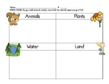 Natural Resources Chart For Science Freebie Natural Resources Resources Science