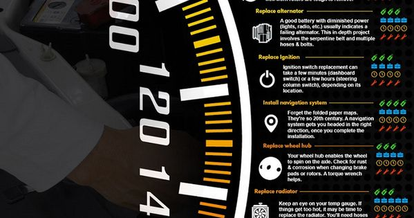 The Ultimate Car Repair Cheat Sheet Infographic - BuyAutoParts.com | Work Portfolio | Pinterest ...