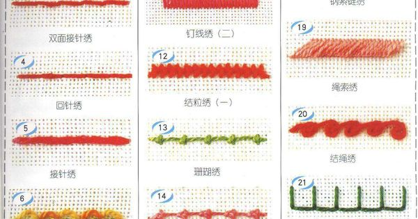 Age embroidery pictorial reference th grade