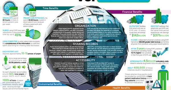 Infographic Ehr Vs Traditional Paper Records Care360 Blog Quest Diagnostics Electronic Health Records Healthcare Infographics Infographic Health