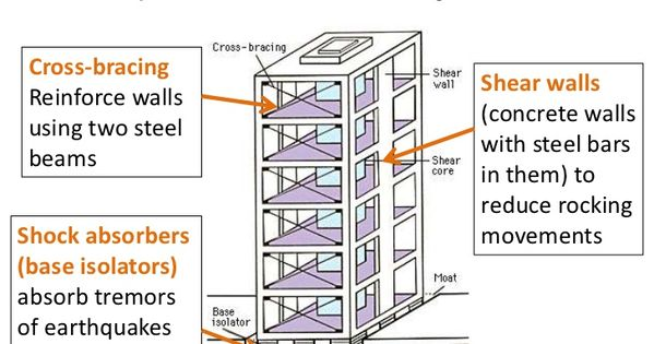 Earthquake Resistant Building Structural Systems