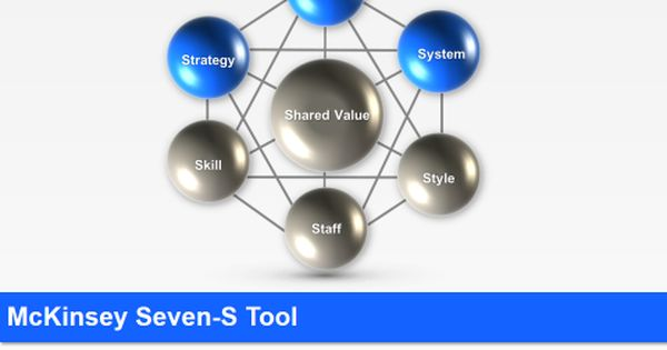 Mckinsey Seven S Templates Powerpoint Consulting Business