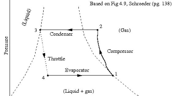 Vapor Compression Refrigeration Refrigerator Vapor Compression