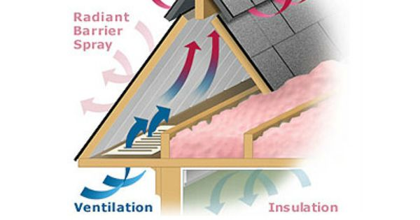 Attic Ventilation Keeps The Attic Cooler In The Summer And Dry In The Winter Proper Attic Ventilation Also Contr Home Insulation Ventilation Attic Ventilation