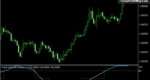 Download Trend Intensity Index Forex Metatrader4 Indicator