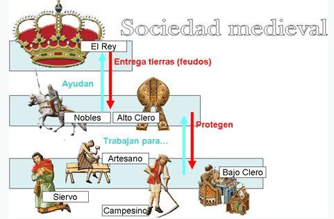 Historia Para Aburrir La Sociedad En La Edad Media Edad Media Sociedad Clases De Ciencias