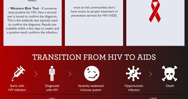 Pin On Hiv Aids
