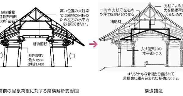 平成の大修理 唐招提寺金堂 竹中工務店 日本の建具 建築 社寺