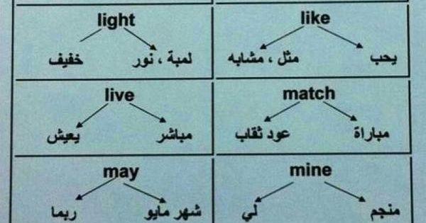 كـلمـات لها أكـثـر من مـعنـى English Language Learning Grammar English Language Learning English Language Teaching