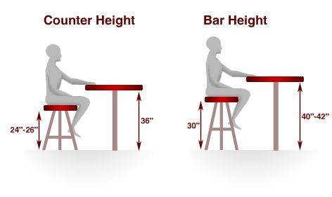 Bar Stool Height Chart Bar Height And Counter Height It S