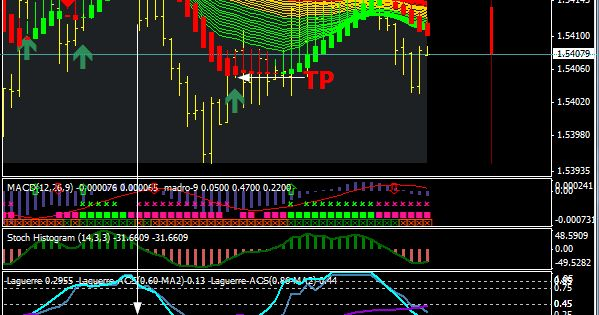 5 Min Trend Rider Is A Brilliant Forex Trading System This System