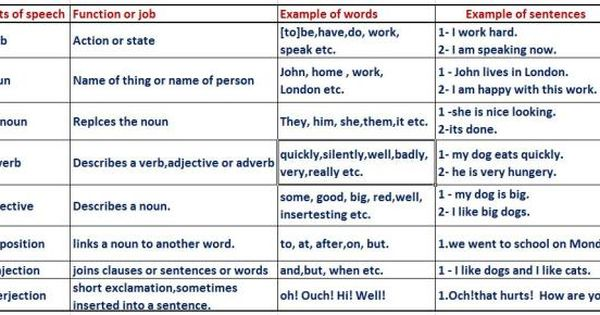 the definition and uses of parts of speech Review some basic grammar in these instructional pages on the main parts of  speech  nouns are typically used as subjects, objects, objects of prepositions,  and  in written sentences so that readers can clearly follow the intended  meaning.