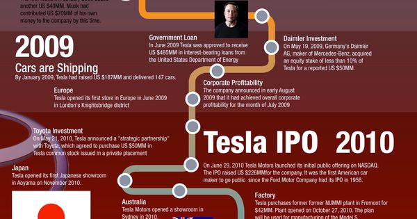 History of tesla motors infographic for more check out for History of tesla motors