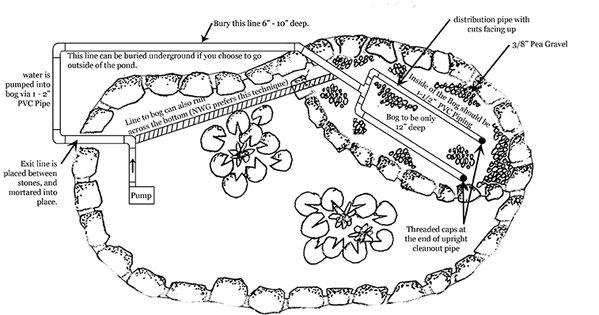Bog filter for the pond gravel bog layout bex garden for Bog filter design