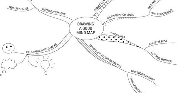 Mind Maps With Their Spidery Shapes And Multiple Colours Are A Familiar Image These Days You Can Use Mind Maps In M Best Mind Map Mind Map Creative Thinking