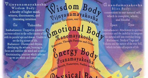 You know chakras now; get to know your kosha energy | GaiamTV