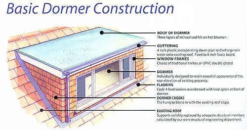 Bedroom Loft Conversions Charles Grosvenor Loft Conversion Dormers Loft Conversion Layout
