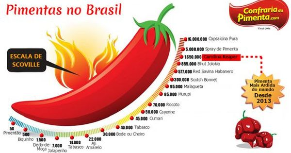 Escala De Ardencia Das Pimentas No Brasil Confraria Da Pimenta