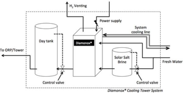 Pin By Jazzmen Bussey On Process Technology Cooling Tower Water