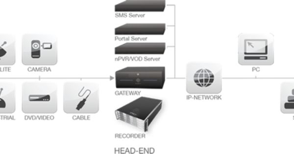 System Diagram Snaptv Targets Small And Medium Sized Network Operators From Hotels Ships And Hospitals With A Few Do Network Operator Tv Services Movie Rental
