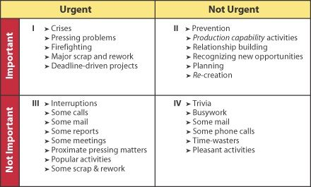 Level 5 Time Management Beyond Stephen R Covey And Ben Franklin