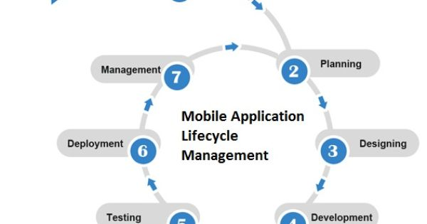 how to link iphone and ipad mobile application lifecycle management the need for a 8427