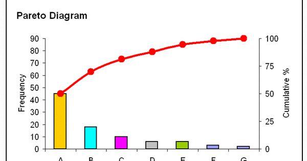 Continuous Process Improvement The Pareto Chart And The 80 20 Rule Process Improvement Chart Chart Design