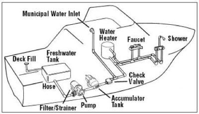 Houseboat Plumbing Fresh Water Pumps Heaters Tanks Houseboat Plumbing 101 We Ll Look At Water Pressure Tanks Showers Fi House Boat Boat Pressure Tanks