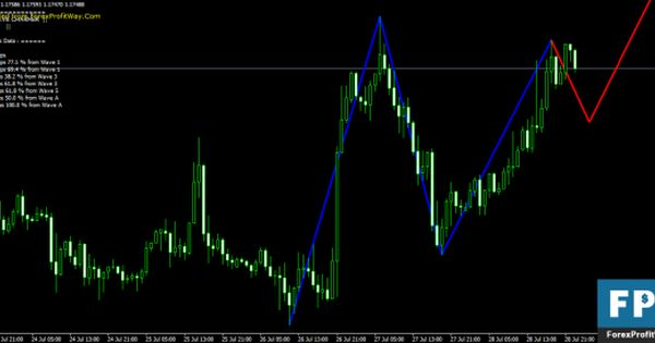 Download Elliott Wave Charmer Forex Indicator For Mt4 Wave