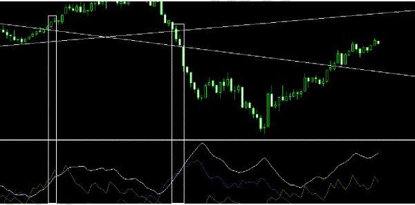 Bulls And Bears Signal Metatrader 4 Indicators