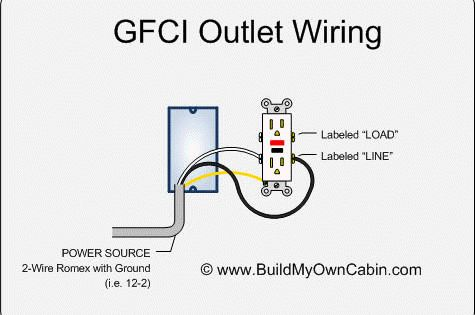 Gfci outlet wiring wiring pinterest asfbconference2016 Image collections