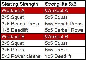 The Final Showdown Starting Strength Vs Stronglifts 5x5 Stronglifts Stronglifts 5x5 Bodybuilding Program