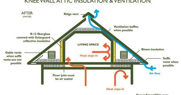 where insulation goes when finishing an attic; #finishingattic  Basements, Attics ...
