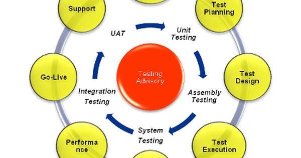 Software Automation Testing Services Are Designed To Provide Best