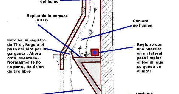 Como hacer una chimenea chimeneas pinterest smoking shelves and construction - Como disenar una chimenea de lena ...