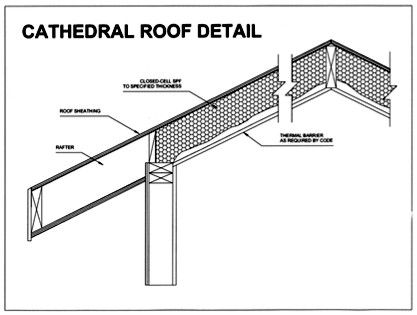 Cathedral Roofs And Vaulted Ceilings Insulation Applications Using Spray Polyurethane Foam Ceiling Insulation Vaulted Ceiling Cathedral Ceiling