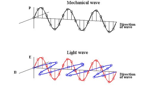 Light Gif Find Share On Giphy Mechanical Wave Light Wave Waves