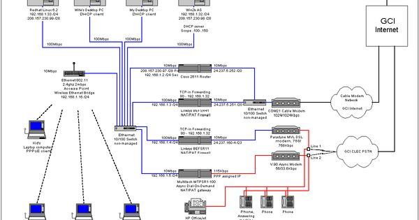 wired home network diagram images homenetworkswitchwiring home couk leased line quote home quotes and red