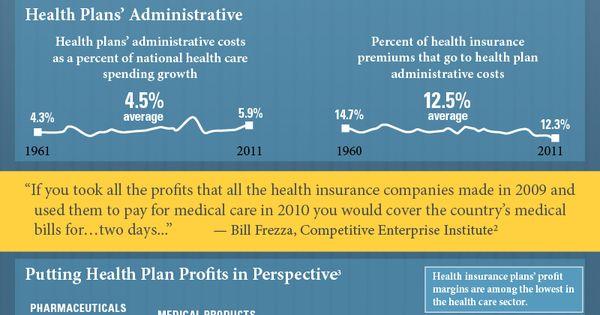 Ahip Infographic On Aca And Premium Rates Health Plan Health