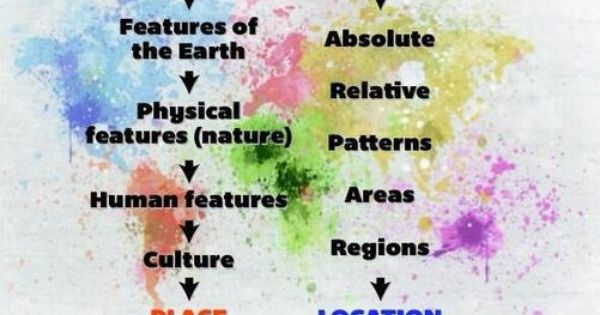 Defining Geography What Is Where Why There And Why Care Ap