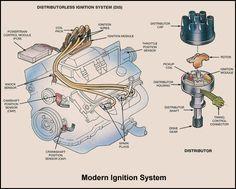 Basic Car Parts Diagram Ignition System Overview Car Mechanic Automotive Repair Automotive Mechanic