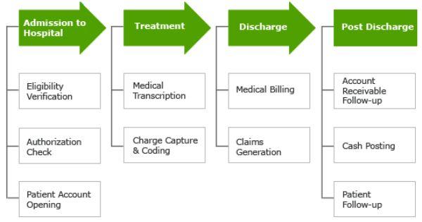 Promantra My WordPress Blog Revenue Cycle Management Health Information Management Revenue Cycle