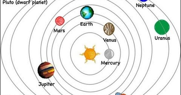 How To Draw: The Solar System! (Easy) | Preschool - earth ...