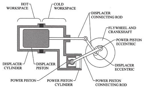 A Diagram Depicting The Gamma Configuration Of Stirling Engine