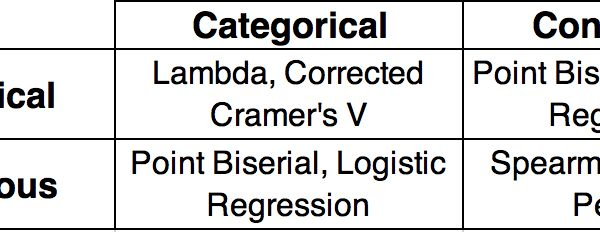An Overview Of Correlation Measures Between Categorical And Continuous Variables Linear Relationships Variables Standard Deviation