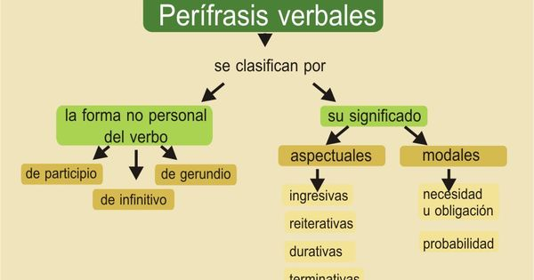 Pin En Gramática Española
